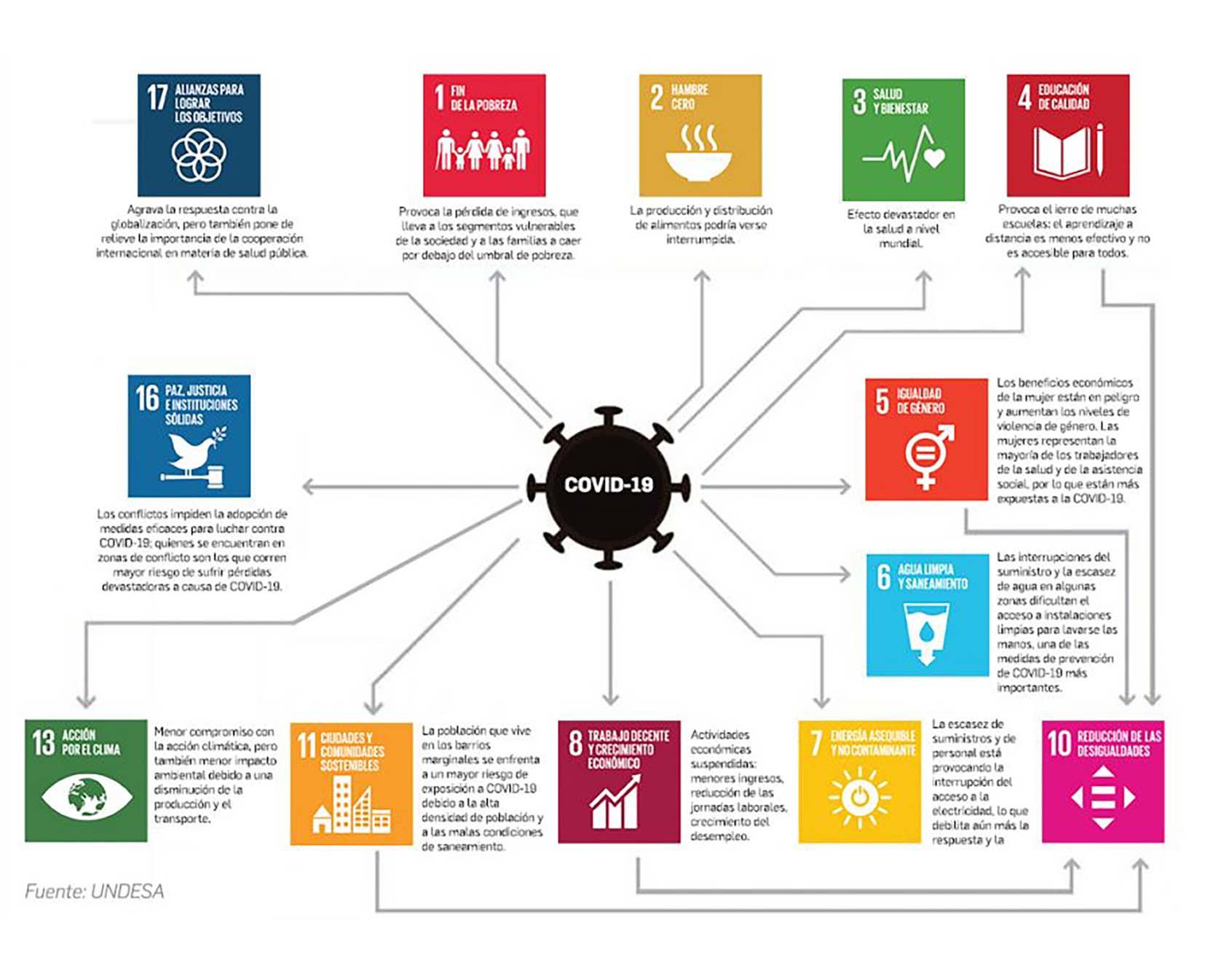 Diálogos sociales sobre el desarrollo sostenible en el contexto de la pandemia COVID19